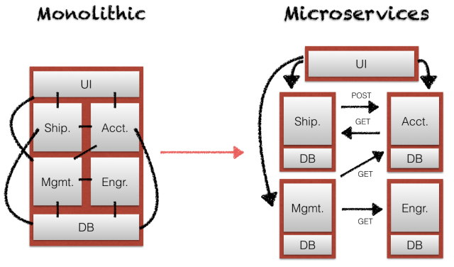 monolithic vc microservices.png