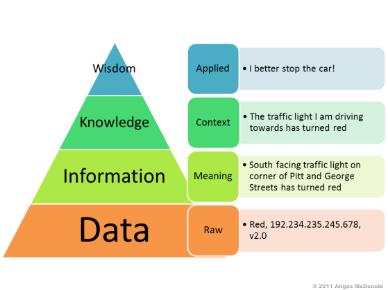 knowledge pyramid.png