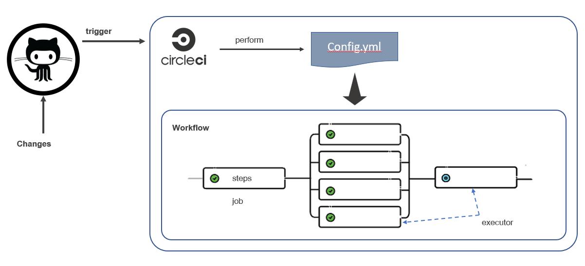 CIrcleCI workflow image